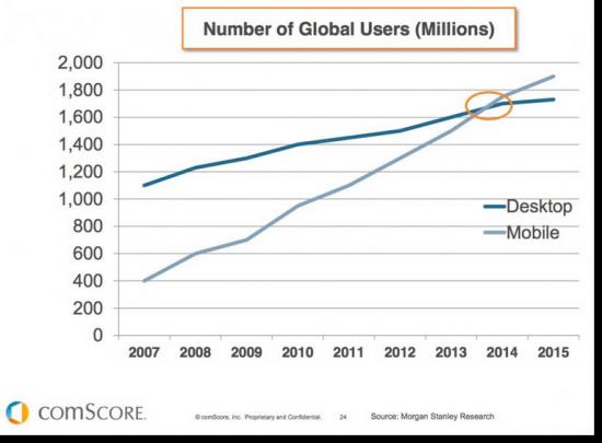 ProtasiAction.gr   Άνοδος στη χρήση κινητών συσκευών για πλοήγηση στο διαδίκτυο τα τελευταία χρόνια.